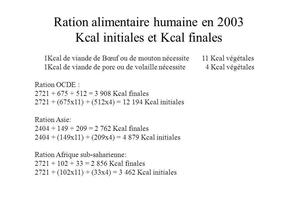 Ration alimentaire humaine en 2003 Kcal initiales et Kcal finales 1Kcal de viande de Bœuf ou de mouton nécessite 11 Kcal végétales 1Kcal de viande de