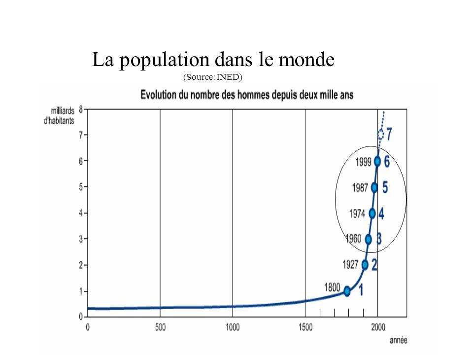 La population dans le monde (Source: INED)