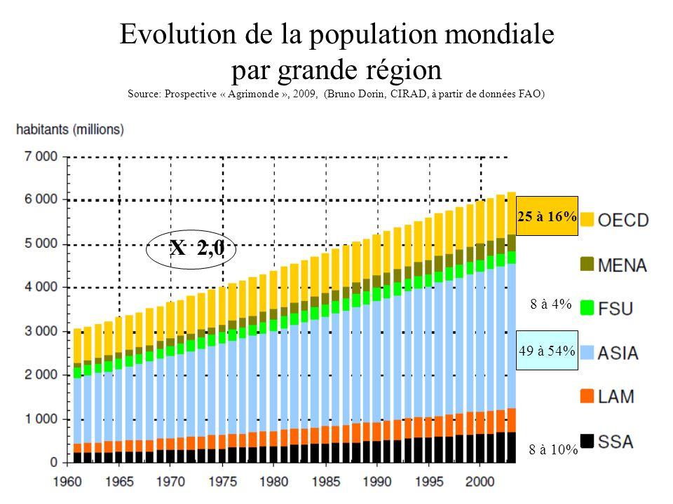 Evolution de la population mondiale par grande région Source: Prospective « Agrimonde », 2009, (Bruno Dorin, CIRAD, à partir de données FAO) 49 à 54%