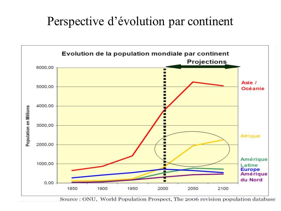 Perspective dévolution par continent