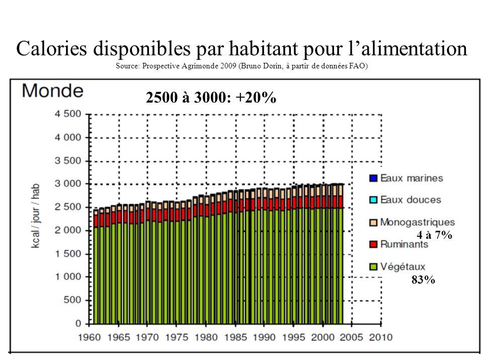 Calories disponibles par habitant pour lalimentation Source: Prospective Agrimonde 2009 (Bruno Dorin, à partir de données FAO) 4 à 7% 83% 2500 à 3000:
