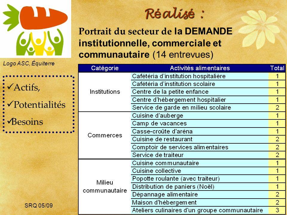 SRQ 05/09produirelasanteensemble.com23 R é alis é : Logo ASC, Équiterre Portrait du secteur de la DEMANDE institutionnelle, commerciale et communautaire (14 entrevues) Actifs, Potentialités Besoins