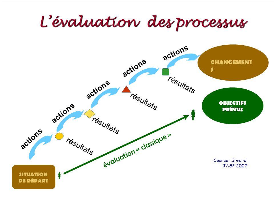 SRQ 05/09produirelasanteensemble.com30 Lévaluation des processus SITUATION DE DÉPART résultats actions résultats actions résultats actions résultats a