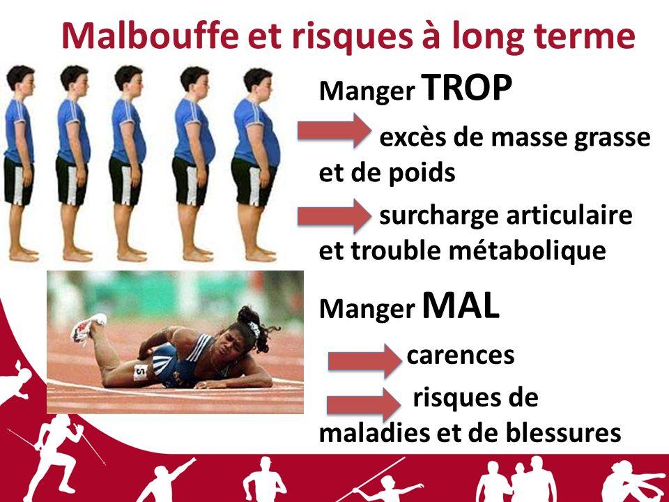 Malbouffe et risques à long terme Manger MAL carences risques de maladies et de blessures Manger TROP excès de masse grasse et de poids surcharge arti