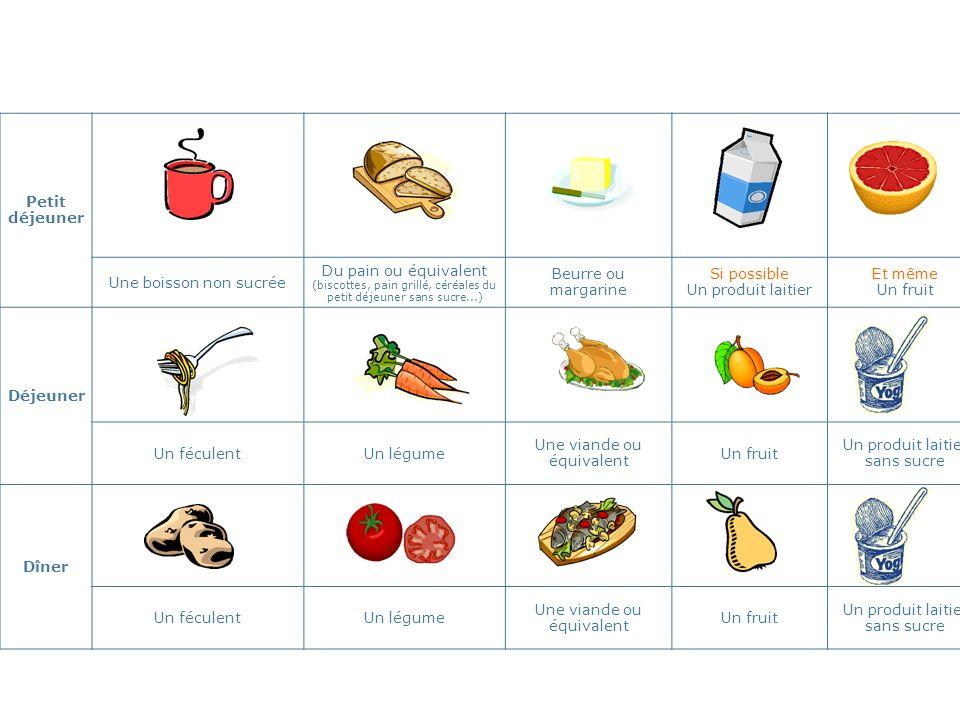 Petit déjeuner Une boisson non sucrée Du pain ou équivalent (biscottes, pain grillé, céréales du petit déjeuner sans sucre...) Beurre ou margarine Si