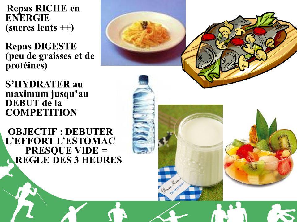 Repas RICHE en ENERGIE (sucres lents ++) Repas DIGESTE (peu de graisses et de protéines) SHYDRATER au maximum jusquau DEBUT de la COMPETITION OBJECTIF