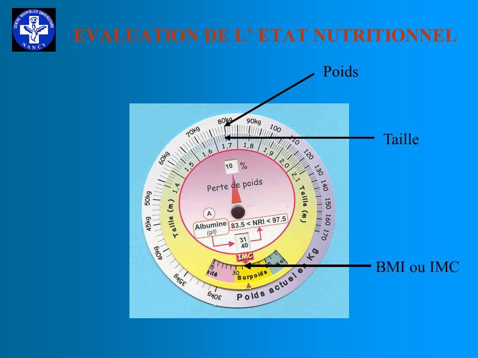 EVALUATION DE L ETAT NUTRITIONNEL A DONNEES CLINIQUES EXAMEN CLINIQUE ANTHROPOMETRIE (1) : INDICE DE QUETELET ( ou indice de masse corporelle = IMC ou