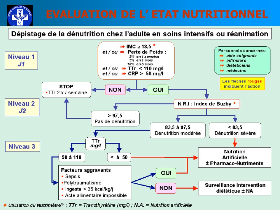 EVALUATION DE L ETAT NUTRITIONNEL INDICE DE BUZBY (NRI ou IRN) IRN = Indice de Risque Nutritionnel IRN = 1,519 x Albuminémie(g/l)+ 0,417 x (poids actu