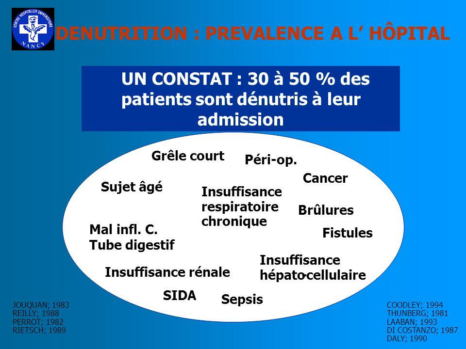 DENUTRITION : PREVALENCE A L HÔPITAL UN CONSTAT : 30 à 50 % des patients sont dénutris à leur admission SIDA Sujet âgé Cancer Sepsis Fistules Brûlures Grêle court Insuffisance rénale Péri-op.