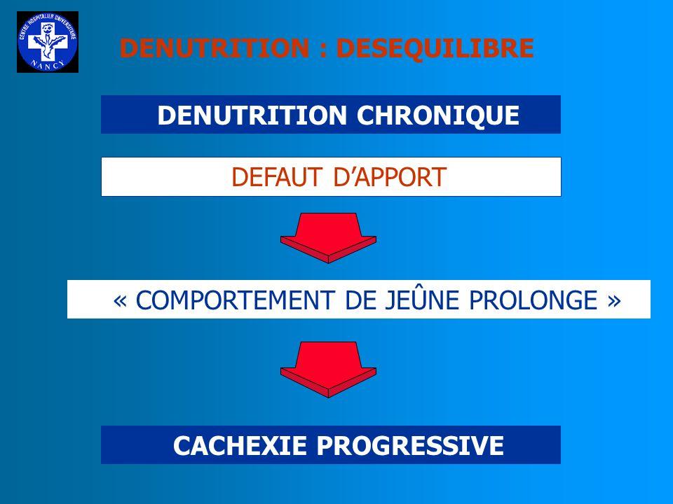 EVALUATION DE L ETAT NUTRITIONNEL A DONNEES CLINIQUES EXAMEN CLINIQUE ANTHROPOMETRIE (1) : INDICE DE QUETELET ( ou indice de masse corporelle = IMC ou BMI) IMC = POIDS (kg) TAILLE (m 2 ) (Normales : 18 à 25)