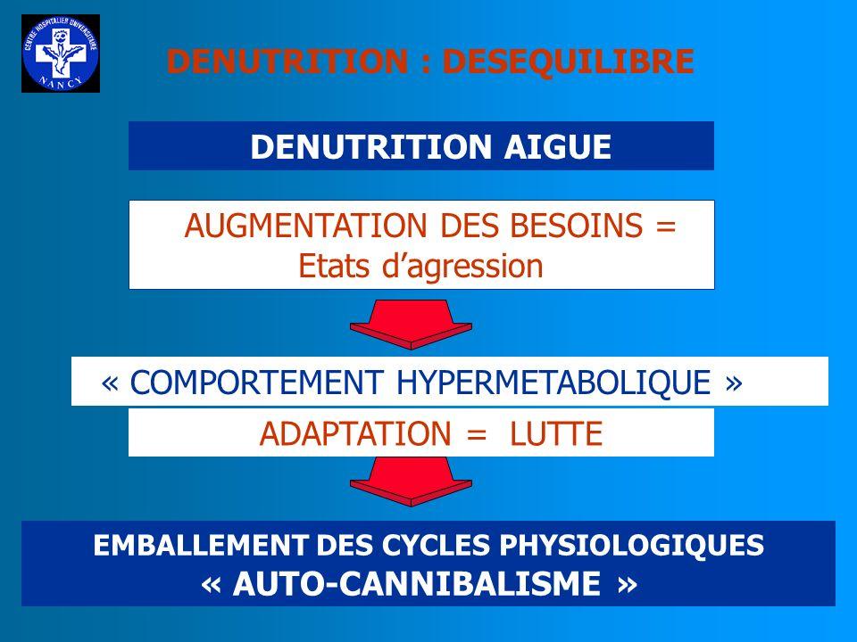DENUTRITION AIGUE AUGMENTATION DES BESOINS = Etats dagression « COMPORTEMENT HYPERMETABOLIQUE » EMBALLEMENT DES CYCLES PHYSIOLOGIQUES « AUTO-CANNIBALISME » ADAPTATION = LUTTE DENUTRITION : DESEQUILIBRE