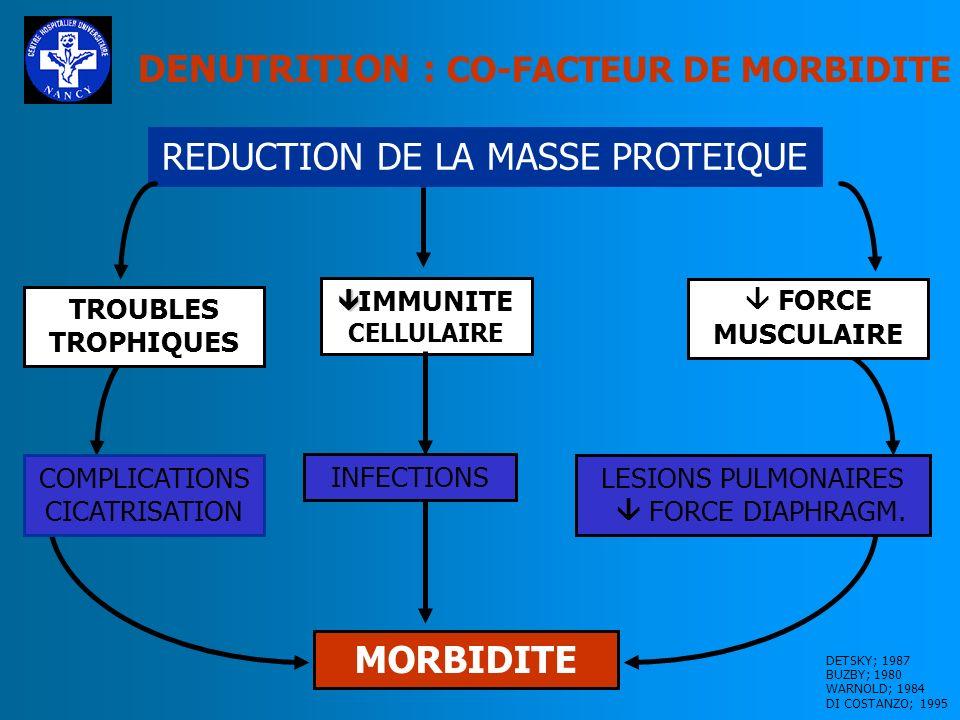 EVALUATION DE L ETAT NUTRITIONNEL INDICE NUTRITIONNEL PRONOSTIQUE = INP INP = 158-16.6(albumine(g/l)-0.78PCT - 0,20(transferrine)-5.8(tests cutanés) Risque élevé si INP > 50% Risque modéré si 40%<INP<50%