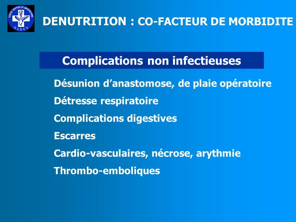 DENUTRITION : CO-FACTEUR DE MORBIDITE Complications non infectieuses Désunion danastomose, de plaie opératoire Détresse respiratoire Complications digestives Escarres Cardio-vasculaires, nécrose, arythmie Thrombo-emboliques