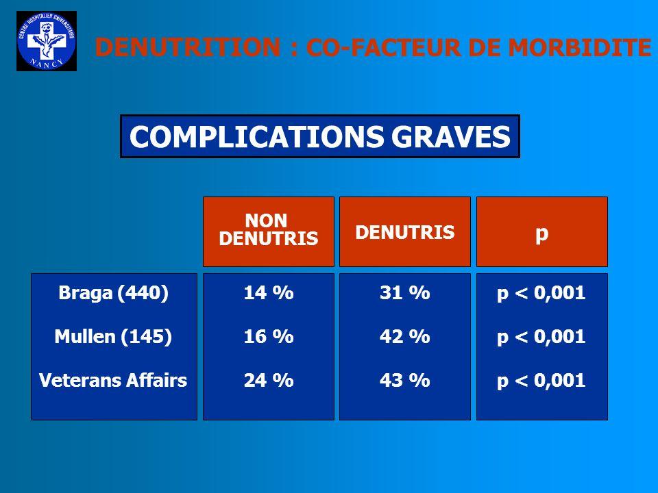 Braga (440) Mullen (145) Veterans Affairs 31 % 42 % 43 % 14 % 16 % 24 % p < 0,001 DENUTRIS NON DENUTRIS p COMPLICATIONS GRAVES DENUTRITION : CO-FACTEUR DE MORBIDITE