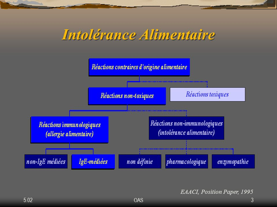 5.02OAS3 Intolérance Alimentaire EAACI, Position Paper, 1995