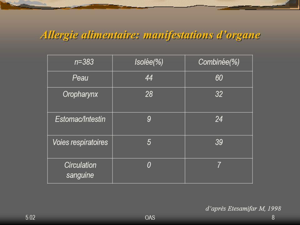 5.02OAS8 Allergie alimentaire: manifestations dorgane n=383Isolée(%)Combinée(%) Peau4460 Oropharynx2832 Estomac/Intestin924 Voies respiratoires539 Cir