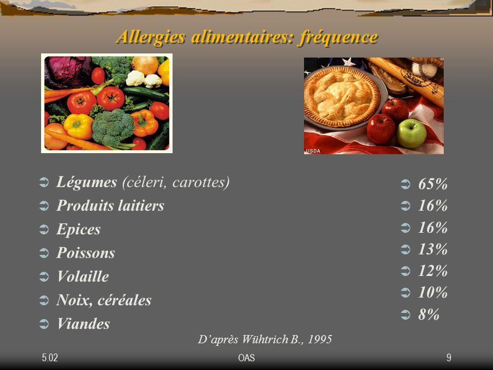 5.02OAS9 Allergies alimentaires: fréquence Légumes (céleri, carottes) Produits laitiers Epices Poissons Volaille Noix, céréales Viandes 65% 16% 13% 12