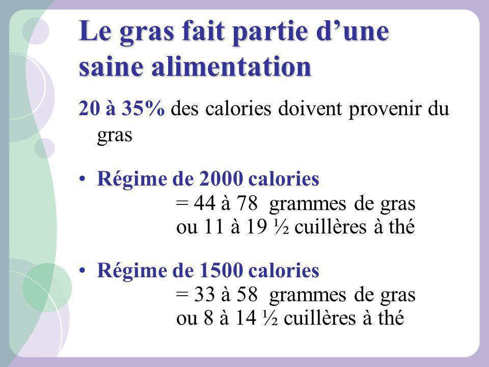 20 à 35% des calories doivent provenir du gras Régime de 2000 calories = 44 à 78 grammes de gras ou 11 à 19 ½ cuillères à thé Régime de 1500 calories