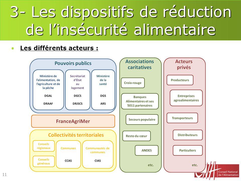 3- Les dispositifs de réduction de linsécurité alimentaire 11 Les différents acteurs :