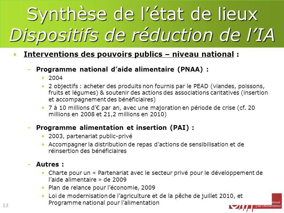 Interventions des pouvoirs publics – niveau national : –Programme national daide alimentaire (PNAA) : 2004 2 objectifs : acheter des produits non four