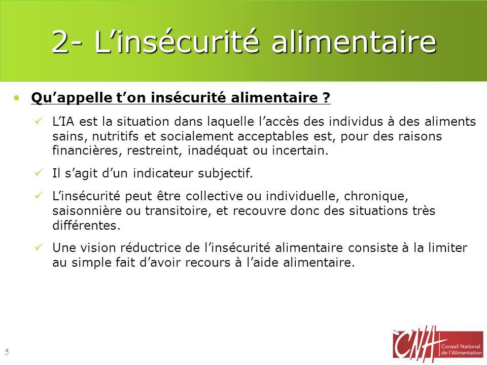 2- Linsécurité alimentaire Nombre de français en situation dinsécurité alimentaire : Létude SIRS, réalisée en Ile de France en 2010 a montré que : La prévalence dIA est très élevée parmi les ménages sous le seuil de pauvreté (12 fois plus que celle des ménages à 1166/UC).