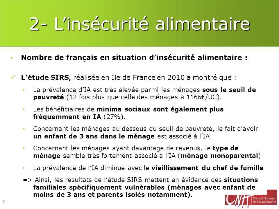2- Linsécurité alimentaire Nombre de français en situation dinsécurité alimentaire : Létude SIRS, réalisée en Ile de France en 2010 a montré que : La