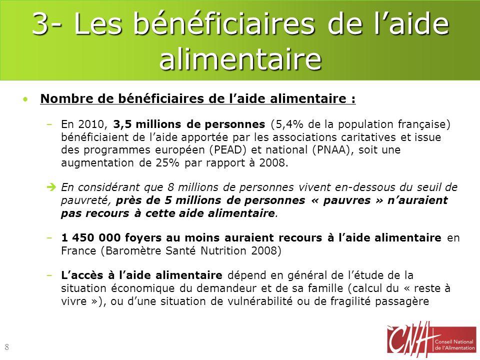 3- Les bénéficiaires de laide alimentaire Nombre de bénéficiaires de laide alimentaire : –En 2010, 3,5 millions de personnes (5,4% de la population fr