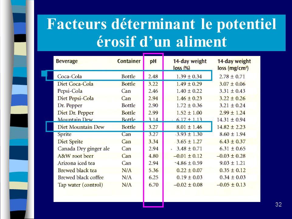 32 Facteurs déterminant le potentiel érosif dun aliment La valeur du pH