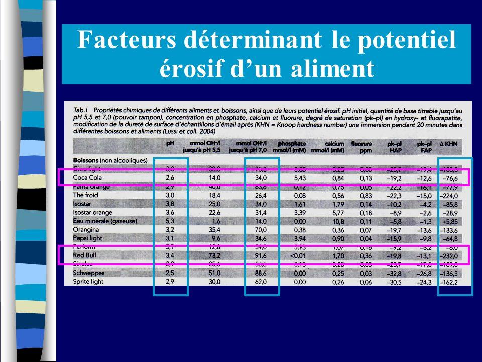 34 Facteurs déterminant le potentiel érosif dun aliment