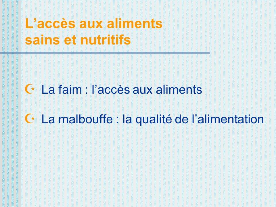 Laccès aux aliments sains et nutritifs La faim : laccès aux aliments La malbouffe : la qualité de lalimentation
