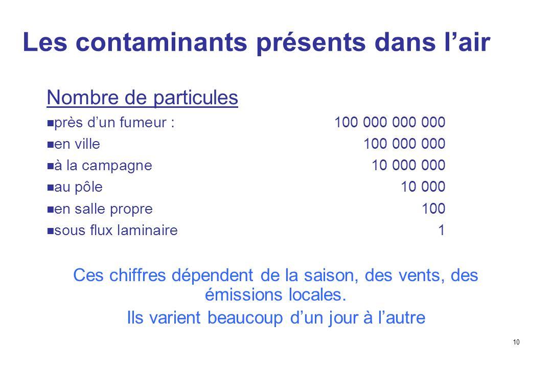 10 Les contaminants présents dans lair Nombre de particules près dun fumeur :100 000 000 000 en ville100 000 000 à la campagne10 000 000 au pôle10 000 en salle propre100 sous flux laminaire1 Ces chiffres dépendent de la saison, des vents, des émissions locales.