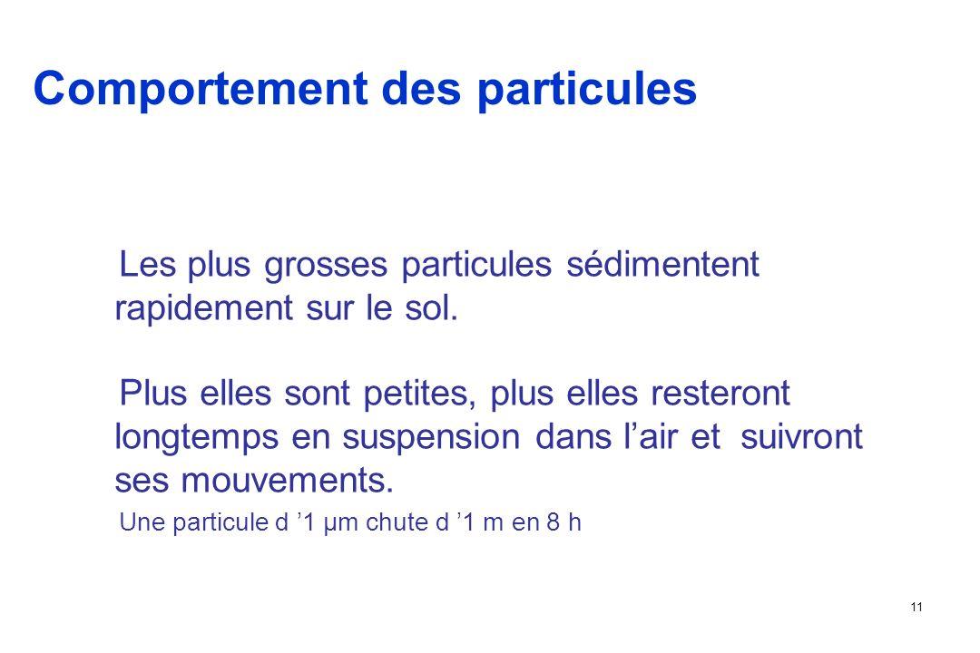 11 Comportement des particules Les plus grosses particules sédimentent rapidement sur le sol.