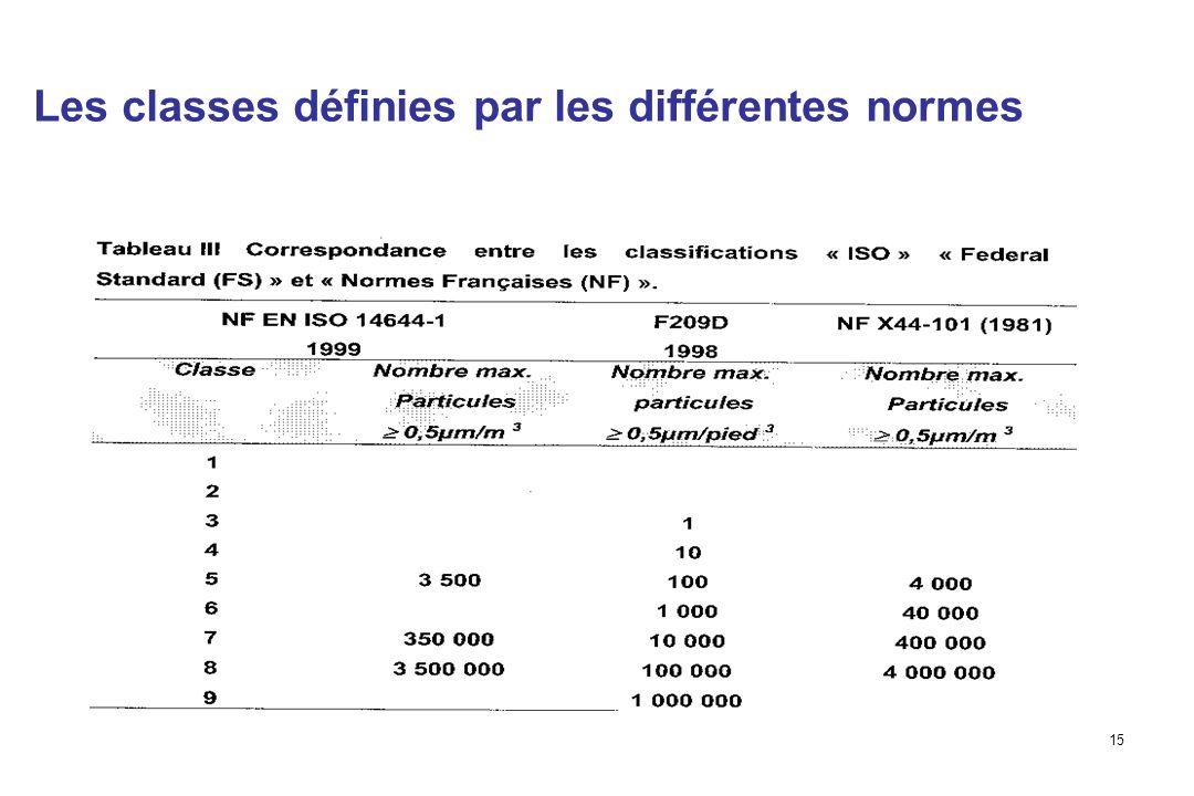 15 Les classes définies par les différentes normes