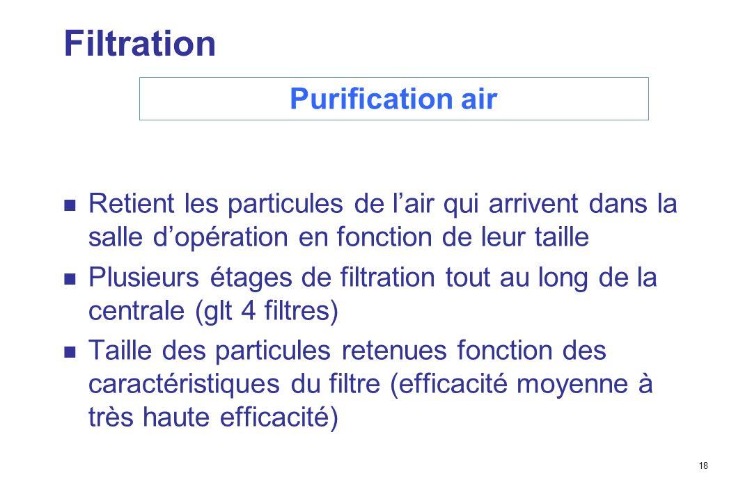 18 Filtration Retient les particules de lair qui arrivent dans la salle dopération en fonction de leur taille Plusieurs étages de filtration tout au long de la centrale (glt 4 filtres) Taille des particules retenues fonction des caractéristiques du filtre (efficacité moyenne à très haute efficacité) Purification air