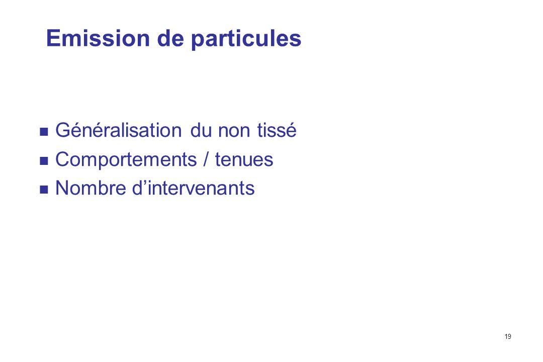 19 Emission de particules Généralisation du non tissé Comportements / tenues Nombre dintervenants