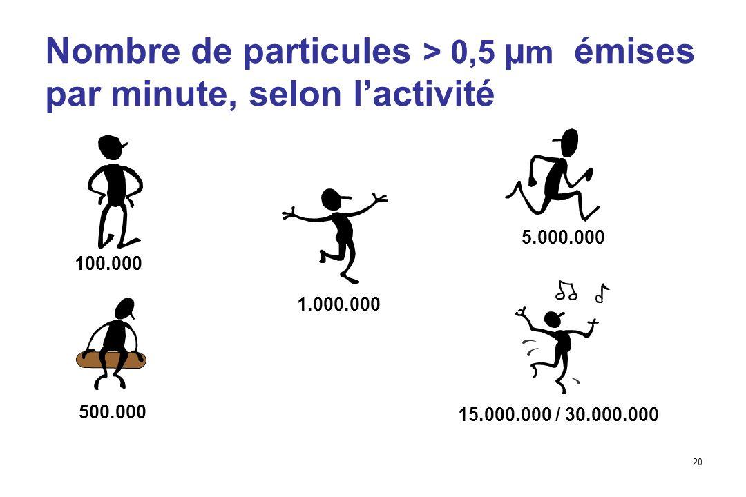 20 Nombre de particules > 0,5 µ m émises par minute, selon lactivité 100.000 500.000 1.000.000 5.000.000 15.000.000 / 30.000.000