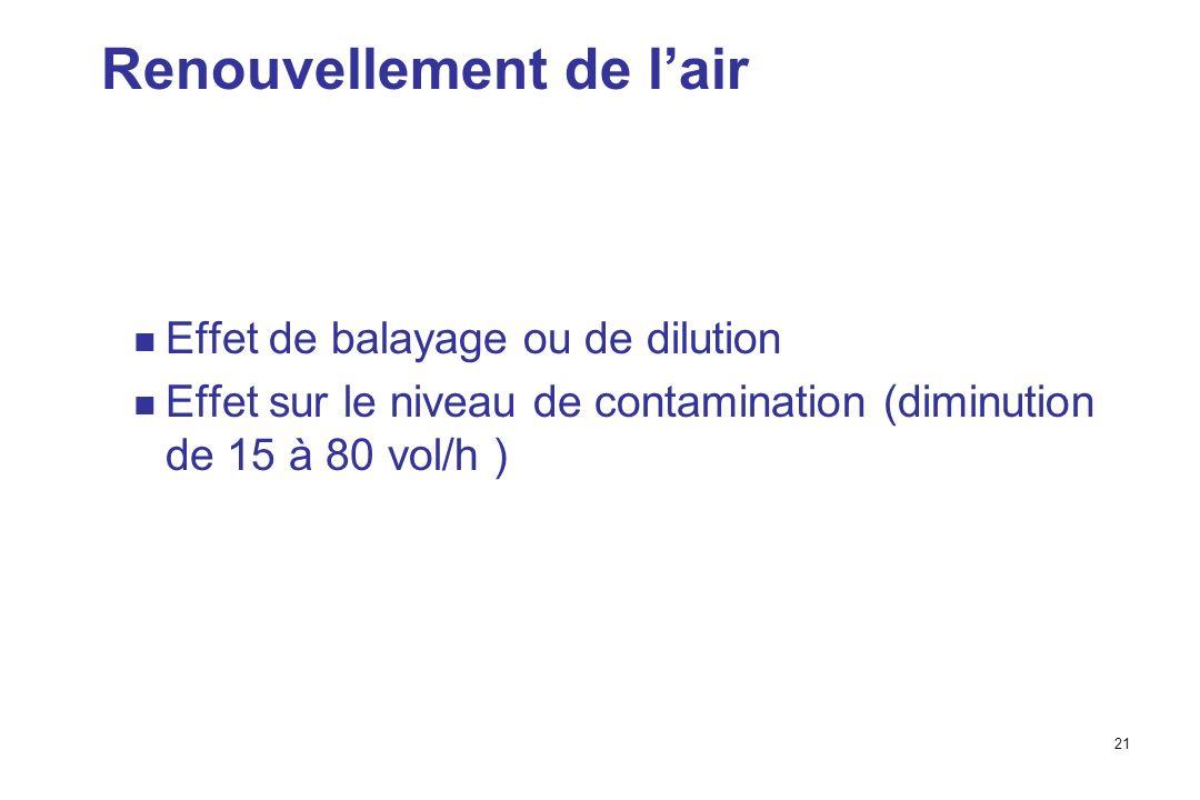 21 Renouvellement de lair Effet de balayage ou de dilution Effet sur le niveau de contamination (diminution de 15 à 80 vol/h )