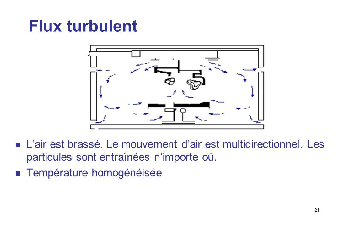 24 Flux turbulent Lair est brassé.Le mouvement dair est multidirectionnel.