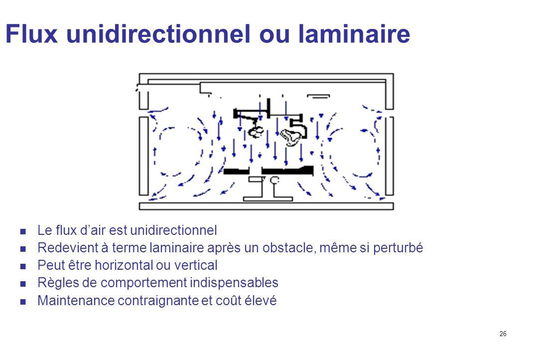 26 Flux unidirectionnel ou laminaire Le flux dair est unidirectionnel Redevient à terme laminaire après un obstacle, même si perturbé Peut être horizontal ou vertical Règles de comportement indispensables Maintenance contraignante et coût élevé