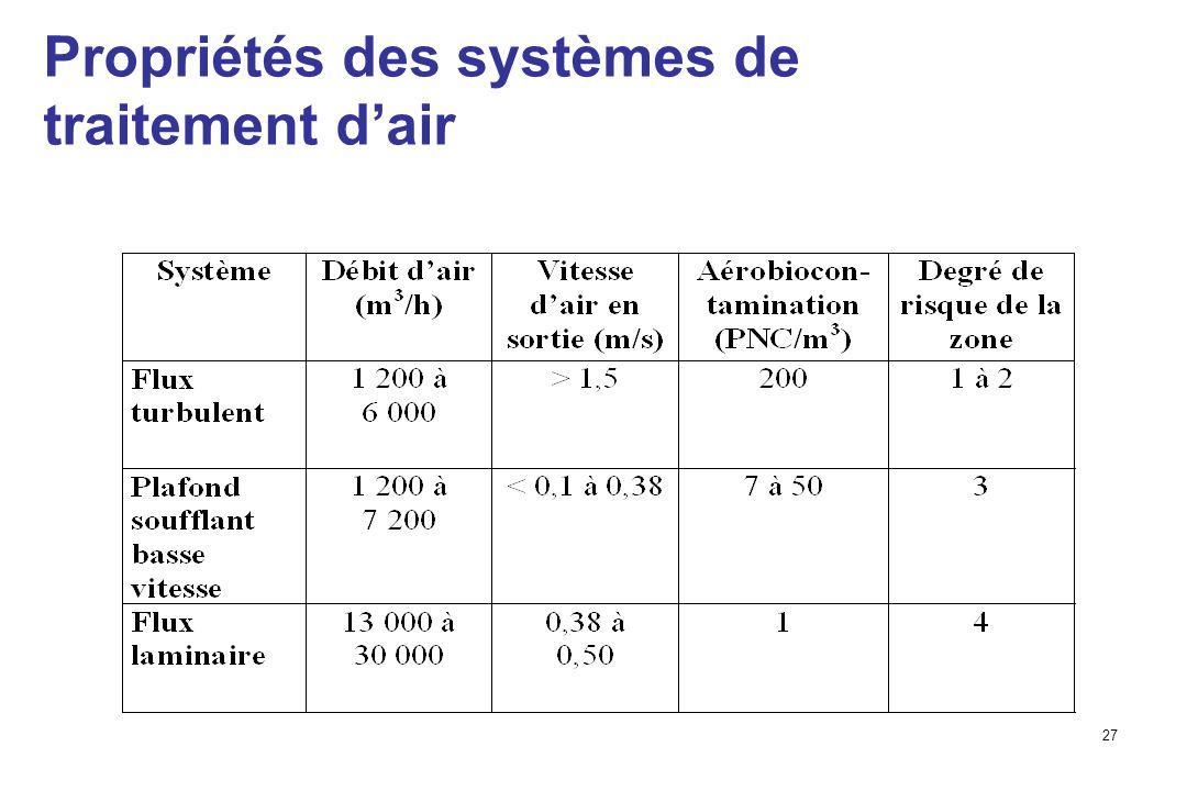 27 Propriétés des systèmes de traitement dair