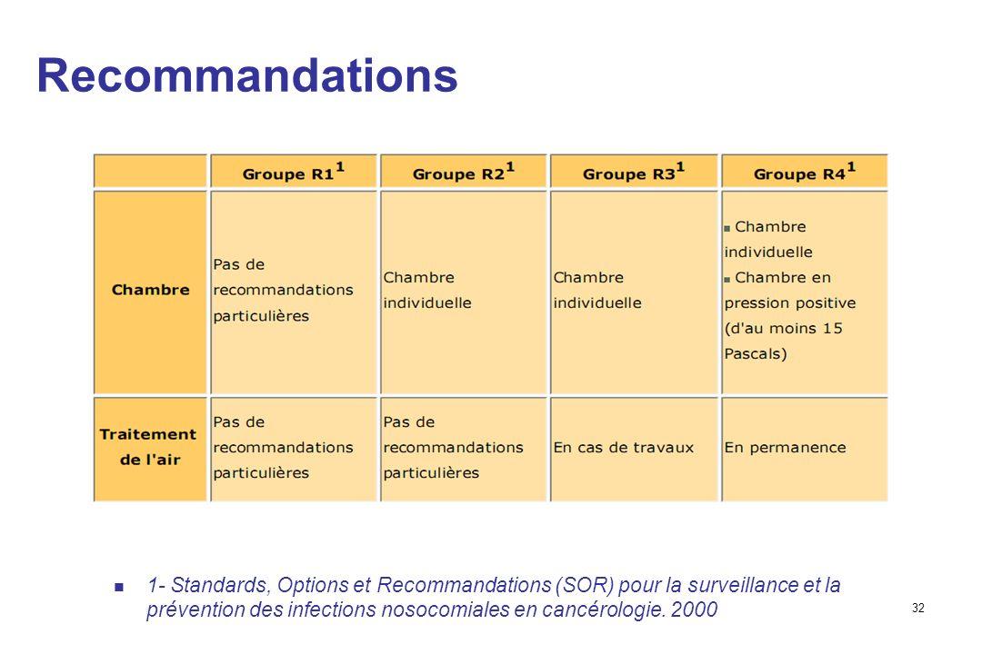 32 Recommandations 1- Standards, Options et Recommandations (SOR) pour la surveillance et la prévention des infections nosocomiales en cancérologie.