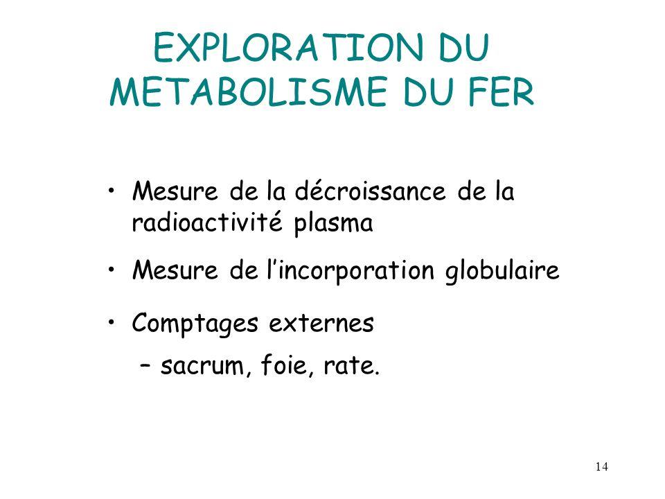 14 EXPLORATION DU METABOLISME DU FER Mesure de la décroissance de la radioactivité plasma Mesure de lincorporation globulaire Comptages externes –sacr