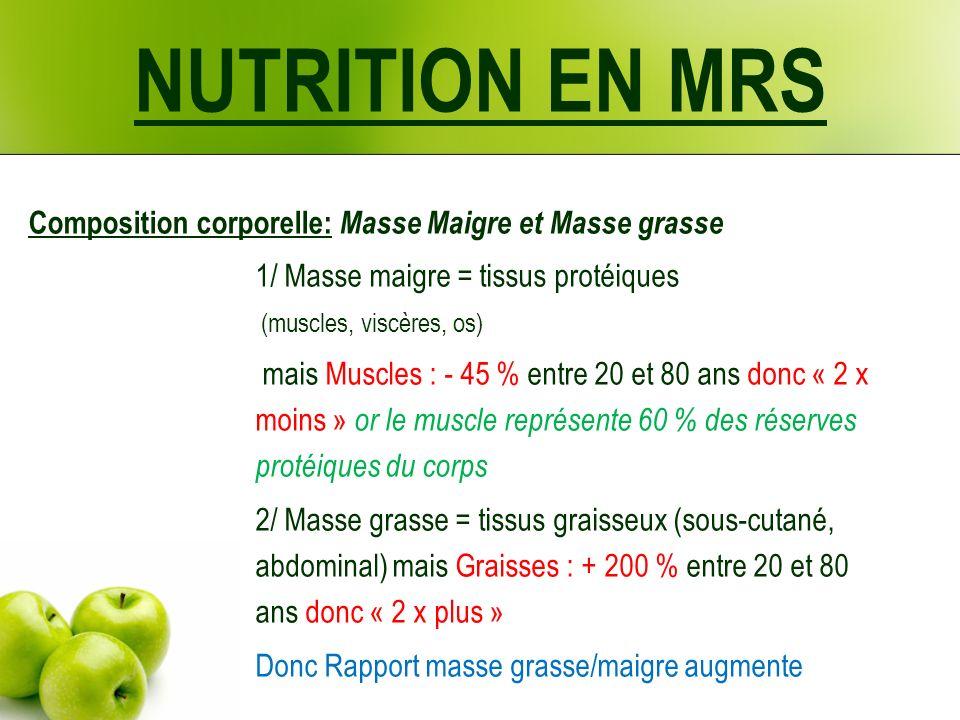 Composition corporelle: Masse Maigre et Masse grasse 1/ Masse maigre = tissus protéiques (muscles, viscères, os) mais Muscles : - 45 % entre 20 et 80 ans donc « 2 x moins » or le muscle représente 60 % des réserves protéiques du corps 2/ Masse grasse = tissus graisseux (sous-cutané, abdominal) mais Graisses : + 200 % entre 20 et 80 ans donc « 2 x plus » Donc Rapport masse grasse/maigre augmente