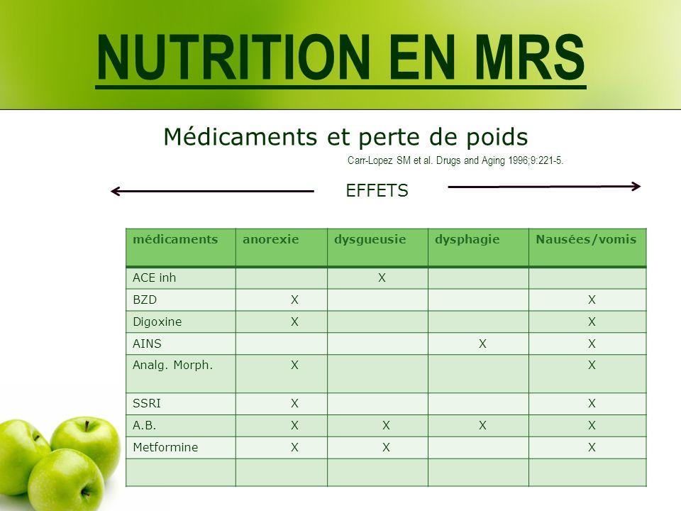 NUTRITION EN MRS Médicaments et perte de poids Carr-Lopez SM et al. Drugs and Aging 1996;9:221-5. EFFETS médicamentsanorexiedysgueusiedysphagieNausées
