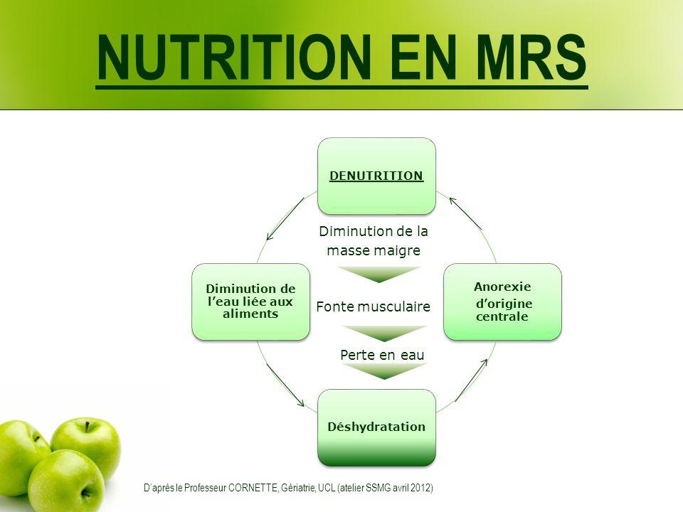 DENUTRITION Anorexie dorigine centrale Déshydratation Diminution de leau liée aux aliments Fonte musculaire Perte en eau Diminution de la masse maigre