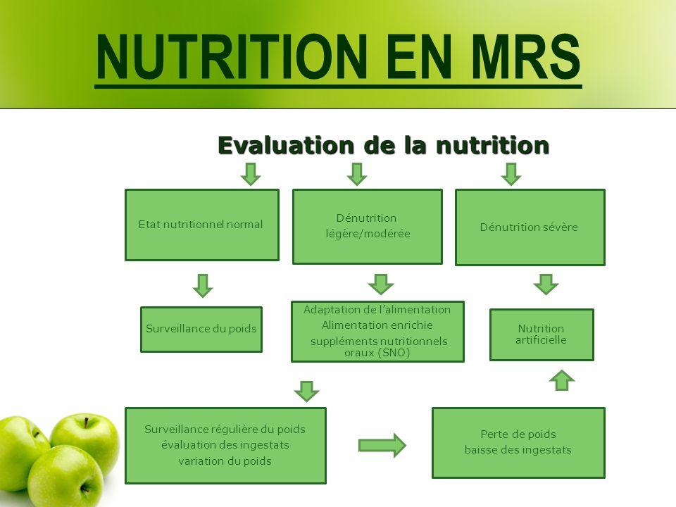 Evaluation de la nutrition Evaluation de la nutrition Etat nutritionnel normal Dénutrition légère/modérée Dénutrition sévère Surveillance du poids Ada