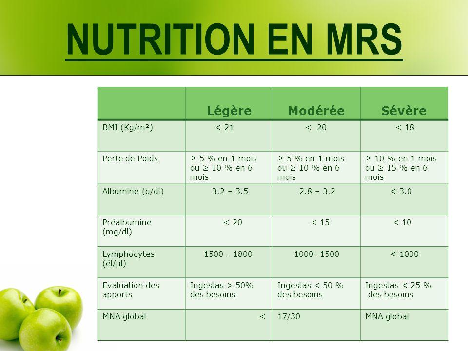 Légère Modérée Sévère BMI (Kg/m²) < 21 < 20 < 18 Perte de Poids 5 % en 1 mois ou 10 % en 6 mois 10 % en 1 mois ou 15 % en 6 mois Albumine (g/dl) 3.2 –