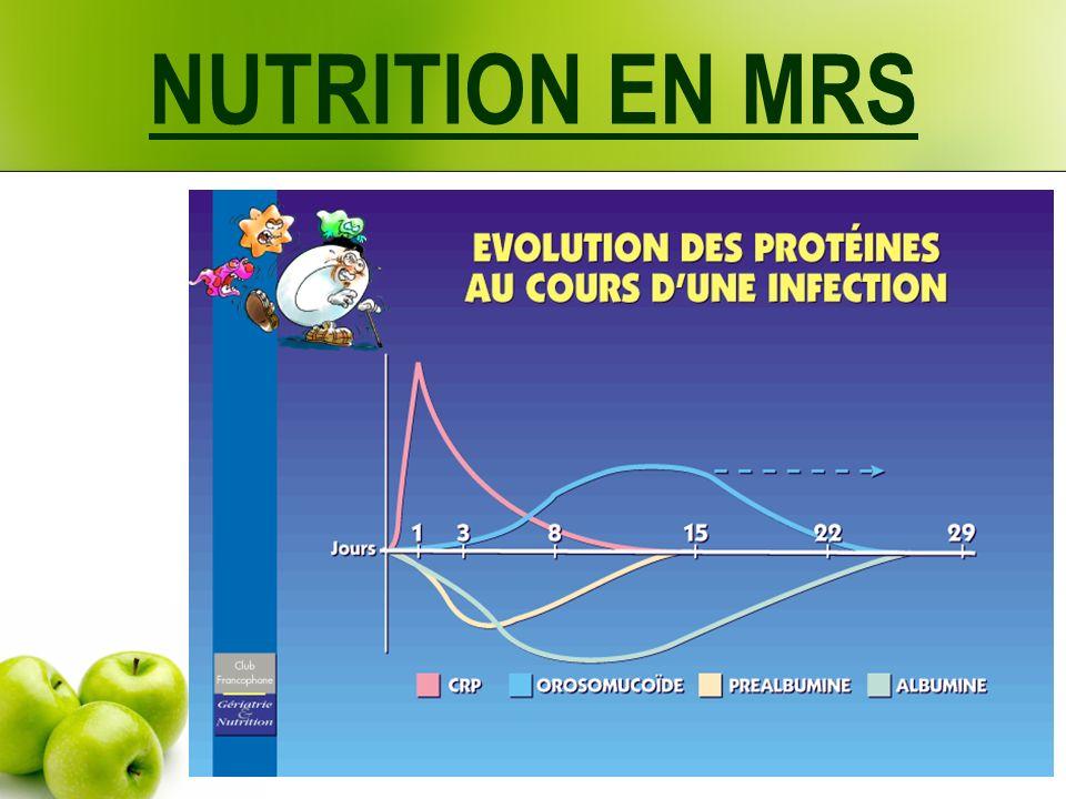 PINI : index pronostique inflammatoire et nutritionnel CRP (mg/L) X Orosomucoïde (mg/L) PINI = -------------------------------------------------- Préalbumine (mg/L) X Albumine (g/L) < ou = 1 : normal > ou = 10 : risque vital engagé du fait de la dénutrition Le risque augmente avec la valeur du PINI, risque essentiellement lié à lhypercatabolisme