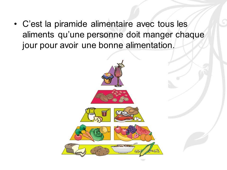 Cest la piramide alimentaire avec tous les aliments quune personne doit manger chaque jour pour avoir une bonne alimentation.