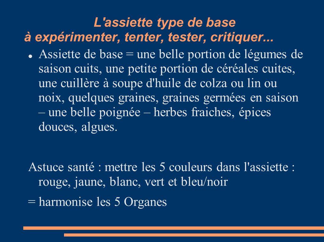 L'assiette type de base à expérimenter, tenter, tester, critiquer... Assiette de base = une belle portion de légumes de saison cuits, une petite porti